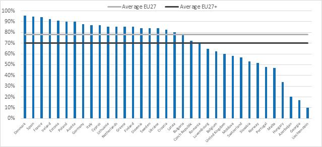 Danmark er nu europamestre i åbne data